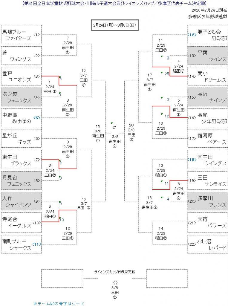 会長杯トーナメント表